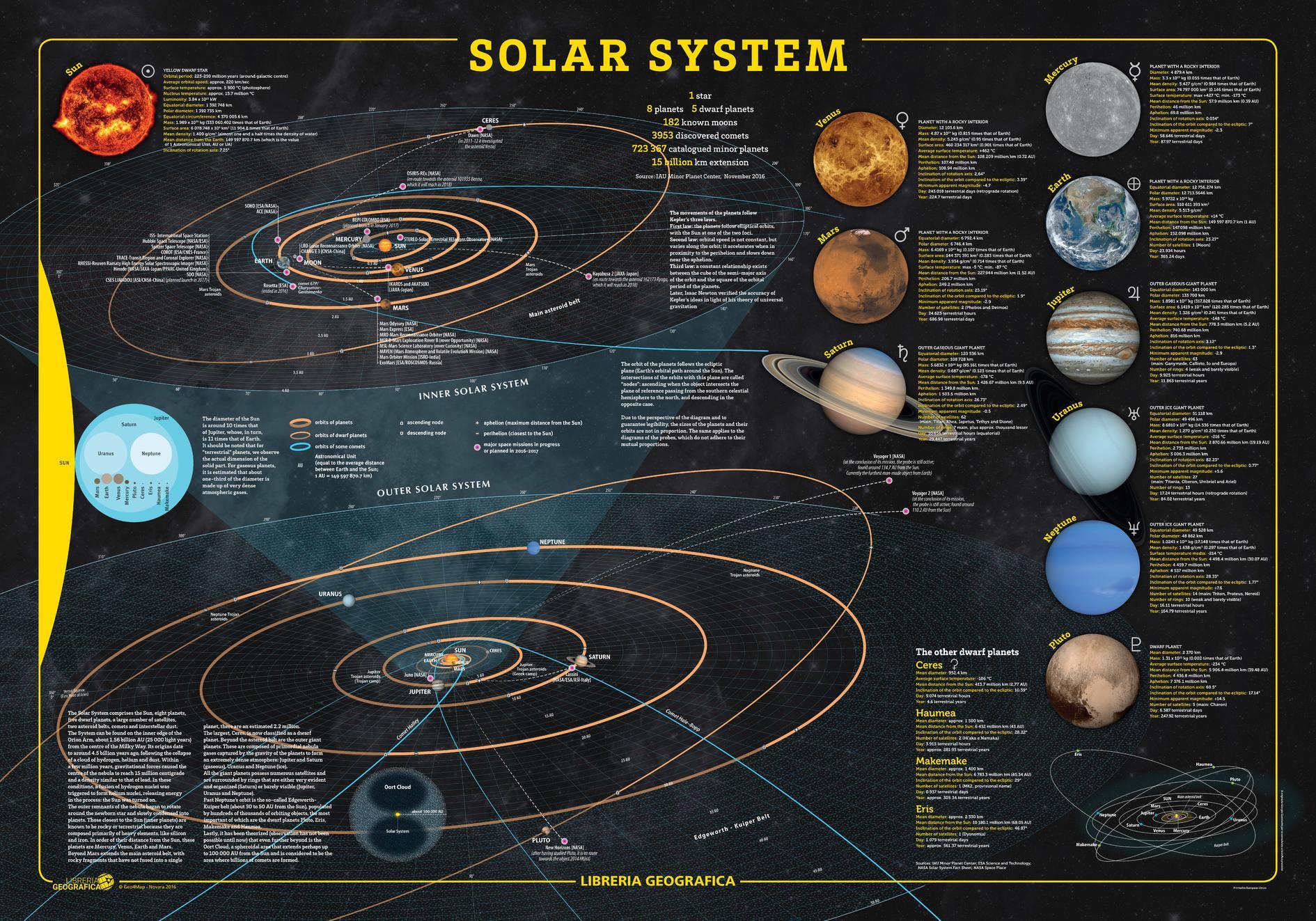 Solar System Trans Neptunian Objects Educational Cool Wall Decor Art Print Poste